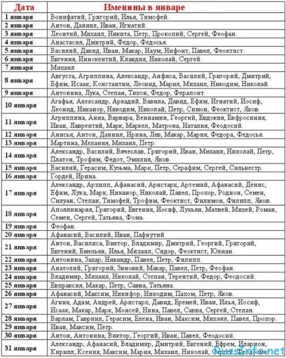 женские и мужские имена рожденных (родившихся) в январе