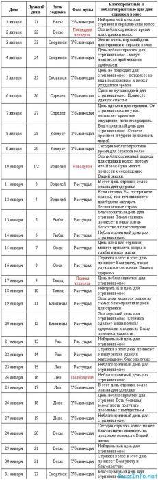 Лунный календарь на май 2017 таблица