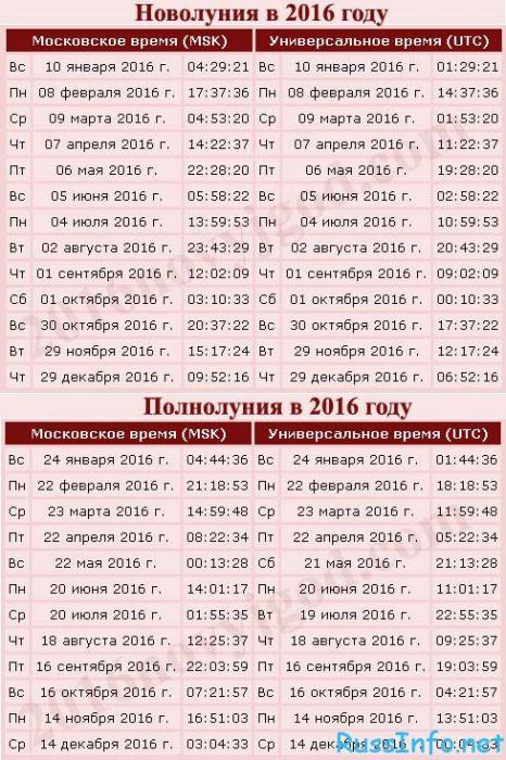лунный календарь новолуний и полнолуний 2016