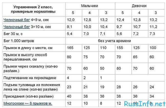 таблица нормативов ГТО 2018