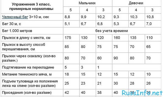 ГТО для школьников в 2018 году в России