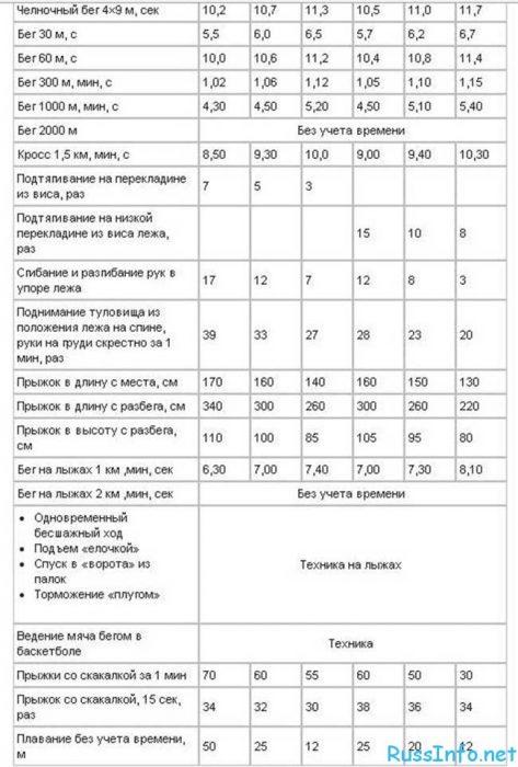 ГТО 2018. Таблица нормативов