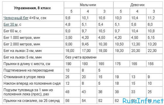 таблица норм ГТО для школьников в 2018 году в России