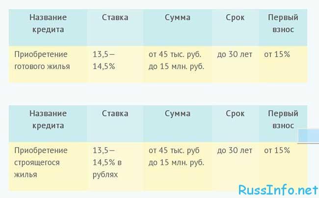 """калькулятор ипотеки """"Молодая семья"""" Сбербанка 2016"""