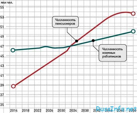 повысят ли пенсионный возраст в России в 2016 году последние новости