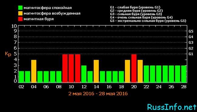 магнитные бури в мае 2018 года расписание по дням и часам