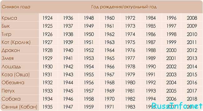1991 год по восточному гороскопу