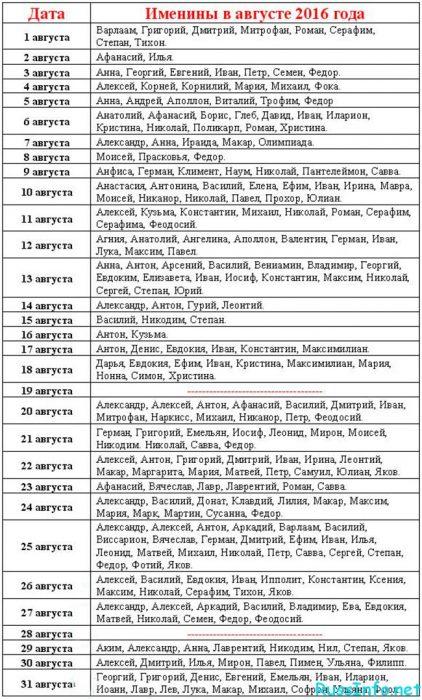 Выбор имени для рожденных в августе 2016 года