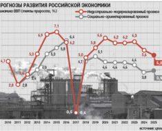 последние новости о прогнозе экспертов по экономике России в 2017 году