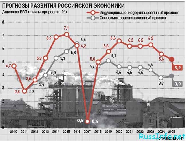 Свежие прогнозы о том чего ждать по экономике России в 2018 году