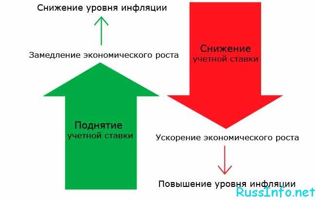 Ставка рефинансирования и инфляция