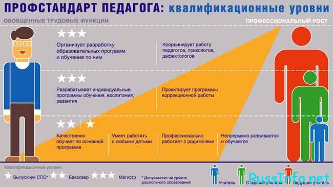 Профстандарты и система образования