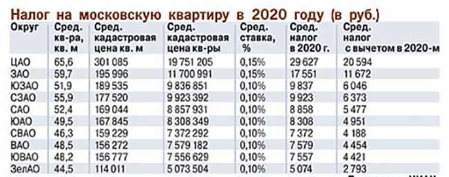 Приблизительные суммы налогов по округам Москвы и области в 2020 году