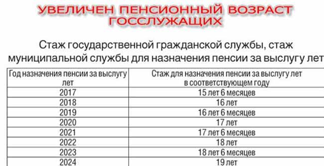 Расчет стажа сотрудников МВД для повышения пенсии за выслугу лет.