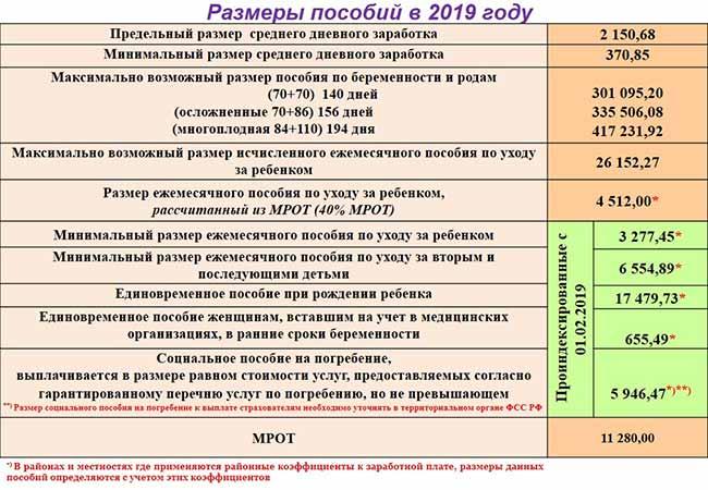 Таблица выплат детских пособий