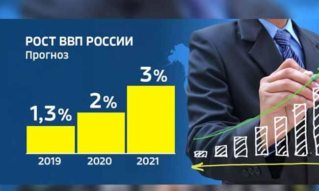 График прогноз ВВП России на будущие годы