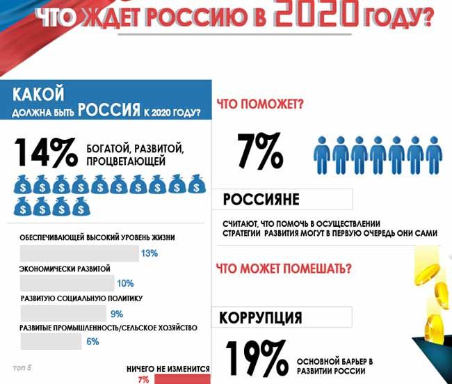 Будущее России в 2020 году