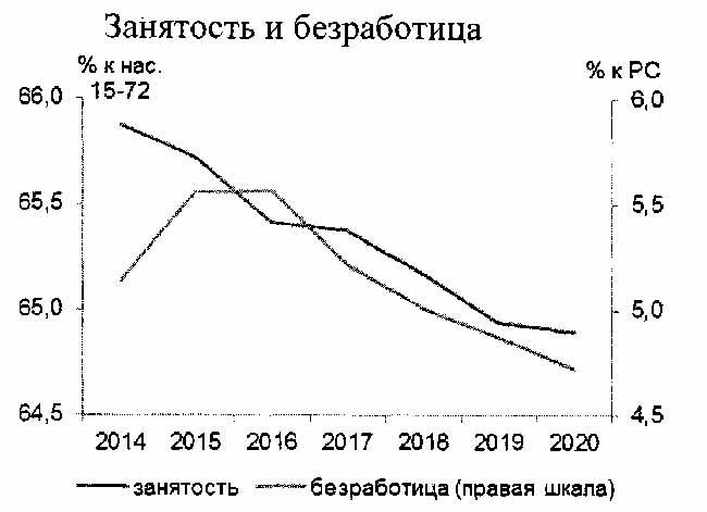График занятости и безработицы.