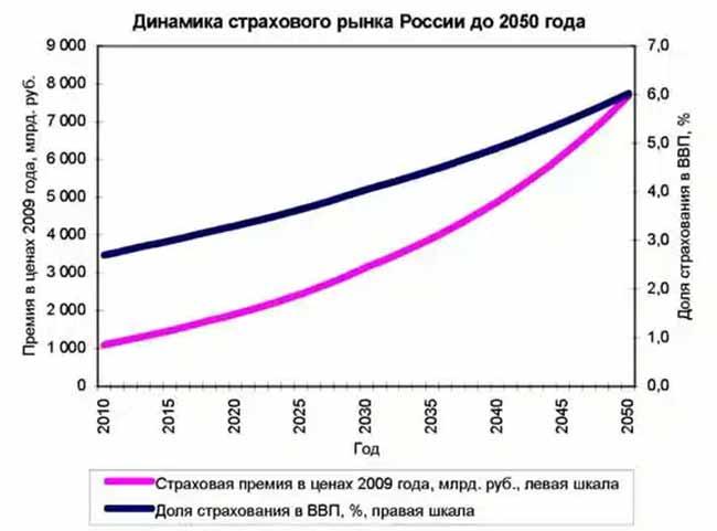Повышение страхового рынка.