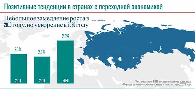 Тенденции роста международной экономики.