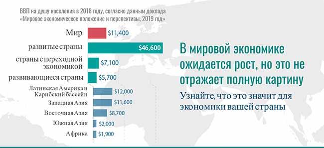 Рост мировой экономики.