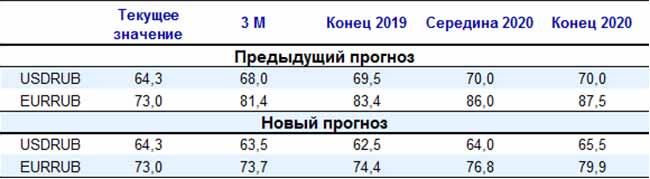 Сравнение значения российского рубля.