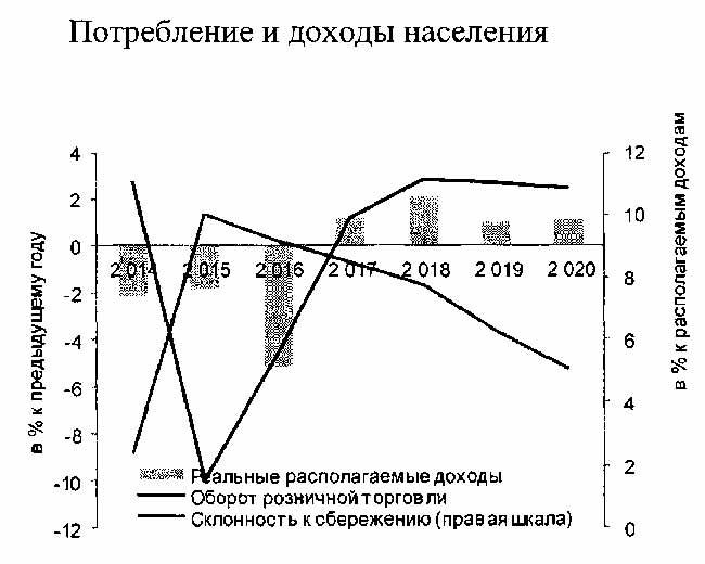 График доходов и расходов населения.