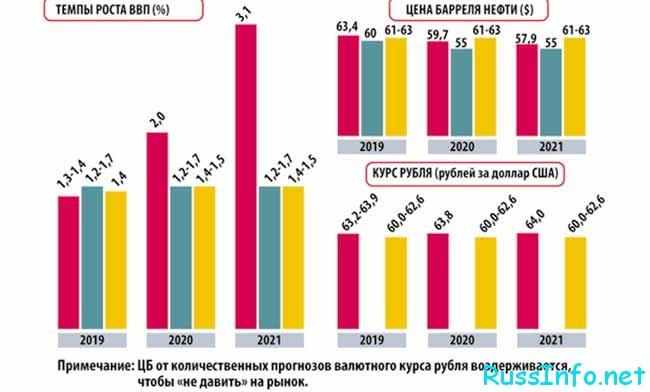 Прогноз российской экономики