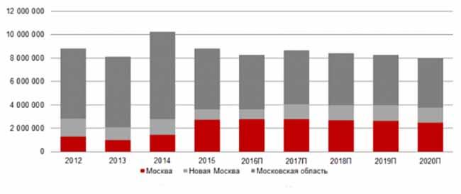 Графин изменения стоимости недвижимости в Москве