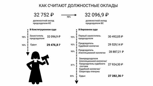 Пример расчета оклада судей