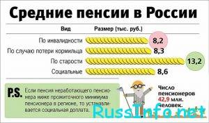 Сравнение средней пенсии в РФ
