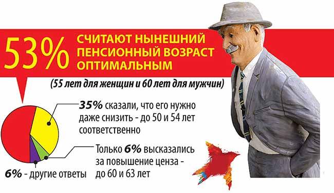 Какой оптимальный пенсионный возраст видят граждане?