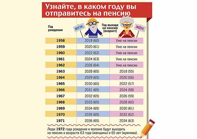 В каком году выход на пенсию по старости?