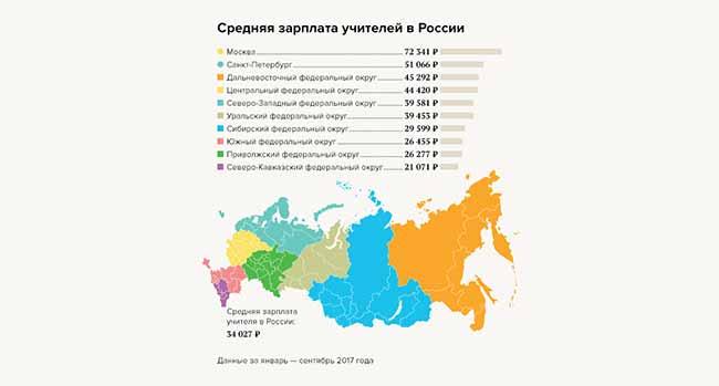 Сравнение средних зарплат в РФ