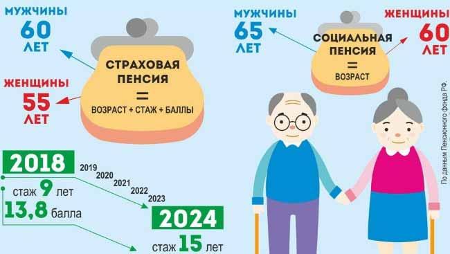 Принципы социальной и страховой пенсии