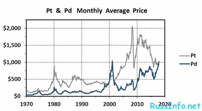 Прогноз роста цены палладия