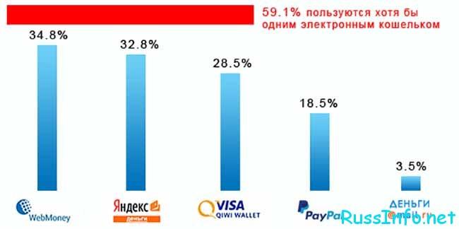 График использования цифровых денег в РФ