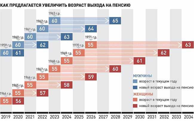 Увеличение пенсионного возраста для минимальной пенсии