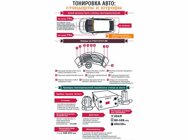Основные принципы и правила тонирования авто