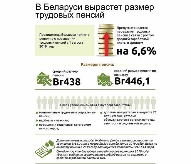 Изменения в трудовых пенсиях в Беларуси
