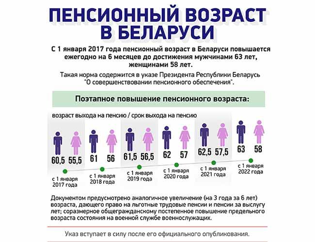 Пенсионный возраст в Беларусь