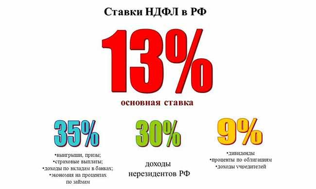 Ставки НДФЛ на 2020 год в России