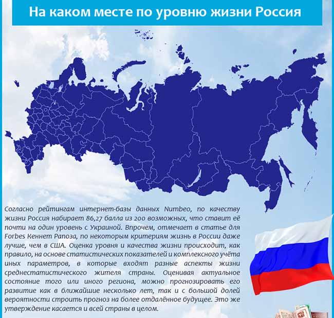Рейтинг уровня жизни в России