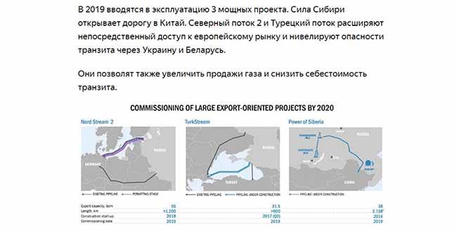 Влияние внешних факторов на стоимость акций Газпрома