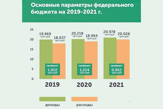 Основные параметры федерального бюджета России на 2020 год