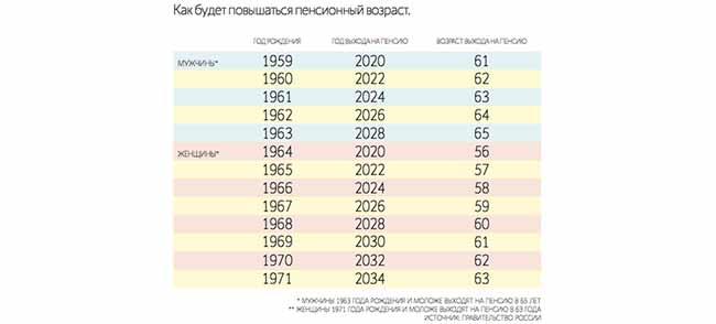 Особенности повышения пенсионного возраста в России