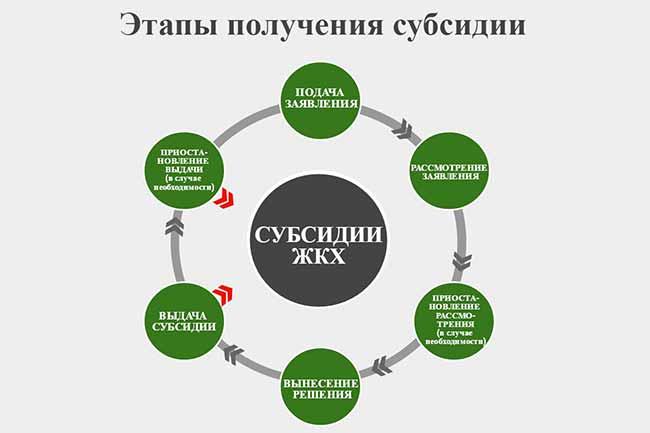 Процедура получения субсидии
