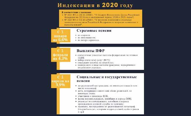 Индексация пенсии в 2020 году