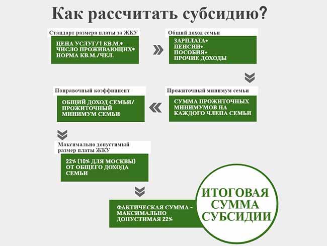 Процедура расчета субсидии