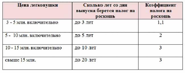 Таблица расчета налога